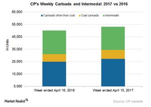 uploads/2017/04/CP-Carloads-and-Intermodal-1.png