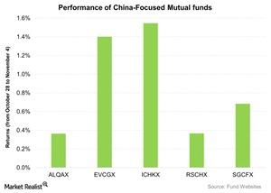 uploads/2015/11/Performance-of-China-Focused-Mutual-funds-2015-11-061.jpg