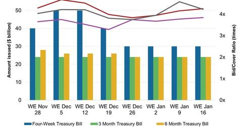 uploads/2015/01/Weekly-T-Bill-Issuance-and-Bid-Cover-Ratio31.jpg