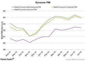 uploads/2015/08/Eurozone-PMI1.jpg