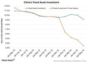 uploads///Chinas Fixed Asset Investment