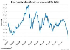 uploads/2015/02/Euro-recently-hit-an-eleven-year-low-against-the-dollar-2015-02-063.jpg