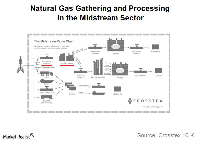 uploads///Natural Gas GandP