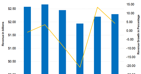 uploads/2018/11/APD-revenue-Q42018-Post.png
