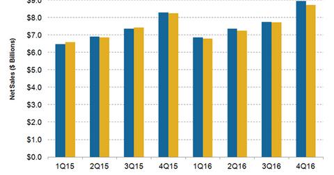 uploads/2016/02/TJX-Sales1.png