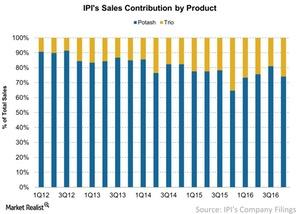uploads/2017/03/IPIs-Sales-Contribution-by-Product-2017-03-23-1.jpg