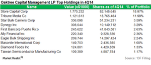 uploads/2015/03/Oaktree-Capital_Top-Positions1.png