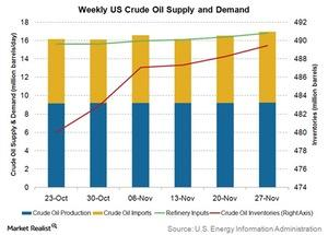 uploads/2015/12/weekly-us-crude-oil-supply-and-demand1.jpg
