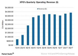 uploads/2017/11/XPO-Revenue-1.png