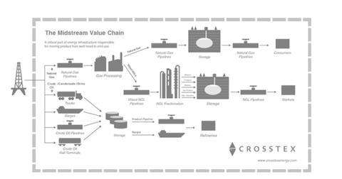 uploads/2014/07/The-Midstream-Value-Chain.jpg