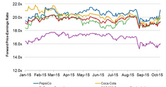 uploads///PepsiCo Valuation
