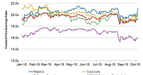 uploads/2015/10/PepsiCo-Valuation1.png