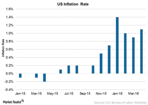 uploads/// US Inflation rate