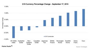 uploads/2015/09/G10-Currencies-17-Sep1.png