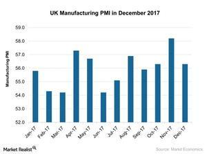 uploads///UK Manufacturing PMI in December