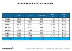 uploads/2016/04/Historical-Valuation1.jpg