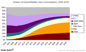 uploads/// Global middle class