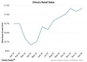 uploads///Chinas Retail Sales