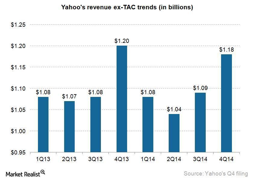 uploads///yahoo Q revenue