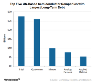 uploads///A_Semiconductors_tOP  SEMI COMPANIES WITH LARGEST DEBT