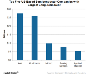 uploads/2017/12/A10_Semiconductors_tOP-5-SEMI-COMPANIES-WITH-LARGEST-DEBT-1.png