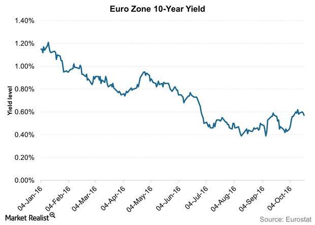 uploads///Euro Zone  Year Yield