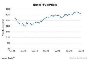 uploads/2016/11/Bunker-fuel-prices-5-1.jpg