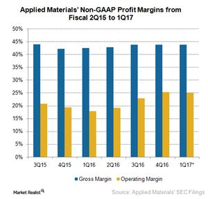 uploads///A_Semiconductors_AMAT_Q profit margins estimate