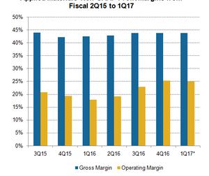 uploads/2017/02/A3_Semiconductors_AMAT_1Q17-profit-margins-estimate-1.png
