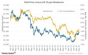 uploads///Gold Price versus US  year Breakeven