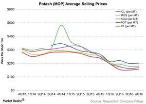 uploads/2017/03/Potash-MOP-Average-Selling-Prices-2017-03-06-1.jpg