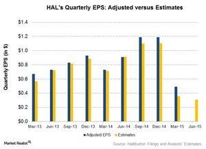 uploads///EPS adjusted vs Estimates