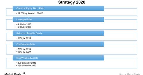 uploads/2016/10/DB-strategy-2020-1.png