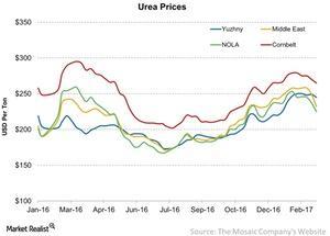 uploads/2017/02/Urea-Prices-2017-02-25-1.jpg