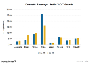 uploads/2014/12/Part4_Dec_Asia_country-domestic-passenger-growth1.png