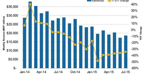 uploads/2015/10/gross-gaming-revenue1.png
