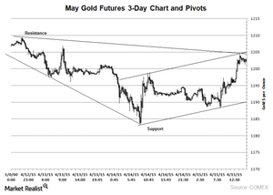 uploads/2015/04/gold-3-day-chart-16-Apr-20151.png