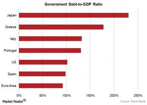 uploads/2015/07/Govt-debt-to-GDP-ratio41.jpg