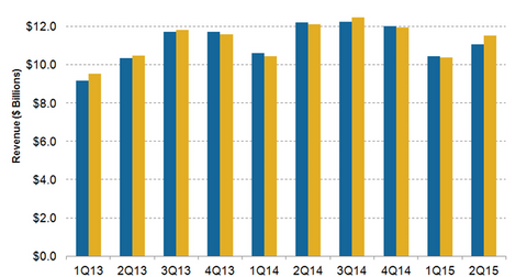 uploads/2015/08/BUD-Revenue-2Q151.png