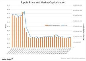 uploads/2017/12/Ripple-Price-and-Market-Capitalization-2017-12-22-1-1.jpg