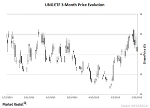 uploads/2015/05/UNG-ETF-chart-May-26-20151.png