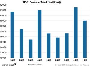 uploads/2017/05/Art-2-Revenue-Trend-1.png