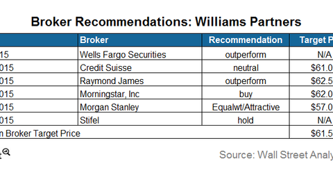 uploads/2015/08/Analyst-recommendation1.png