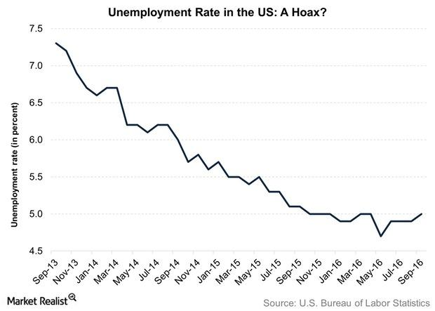 uploads///Unemployment Rate in the US A Hoax