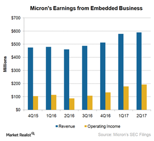 uploads///A_Semiconductors_MU EBU earnings Q