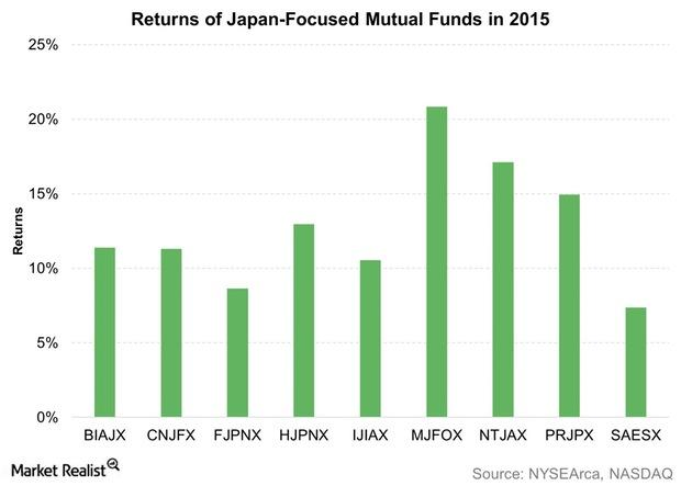 uploads///Returns of Japan Focused Mutual Funds in