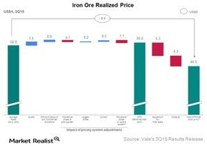 uploads/2015/10/Iron-ore-realized-price1.jpg