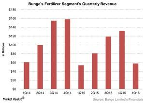 uploads/2016/06/Bunges-Fertilizer-Segments-Quarterly-Revenue-2016-06-10-1.jpg