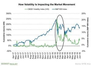 uploads///How Volatility Is Impacting the Market Movement