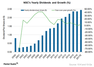 uploads/2017/06/NSC-dividend-1.png